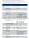 Sensi ST55 PRO Installation Guide Page #10